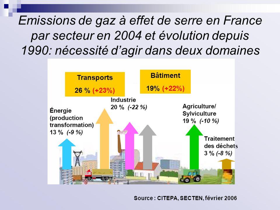 Emissions de gaz à effet de serre en France par secteur en 2004 et évolution depuis 1990: nécessité dagir dans deux domaines Transports 26 % (+23%) Bâ