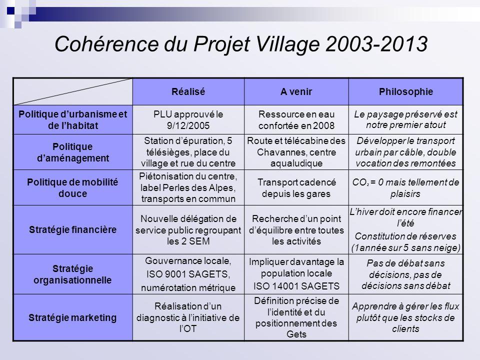 Cohérence du Projet Village 2003-2013 RéaliséA venirPhilosophie Politique durbanisme et de lhabitat PLU approuvé le 9/12/2005 Ressource en eau confort
