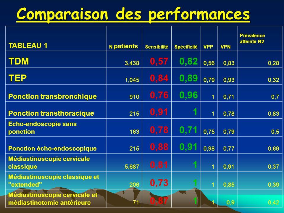 Comparaison des performances TABLEAU 1 N patients SensibilitéSpécificitéVPPVPN Prévalence atteinte N2 TDM 3,438 0,570,82 0,560,830,28 TEP 1,045 0,840,