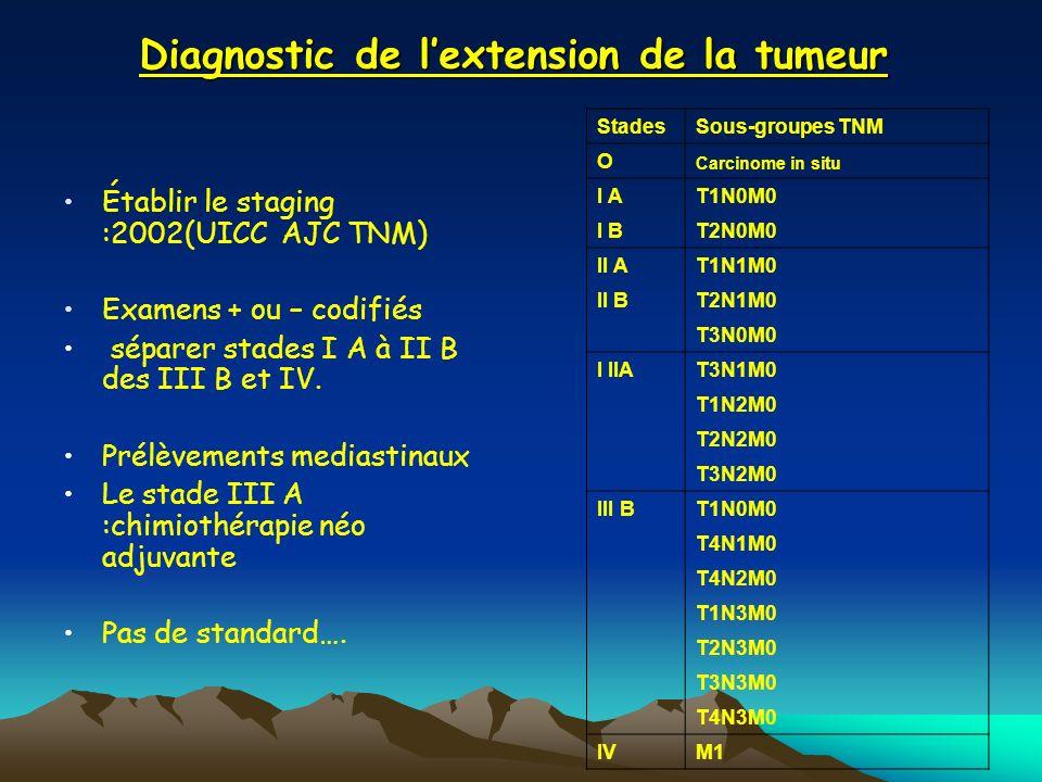 Diagnostic de lextension de la tumeur Établir le staging :2002(UICC AJC TNM) Examens + ou – codifiés séparer stades I A à II B des III B et IV. Prélèv
