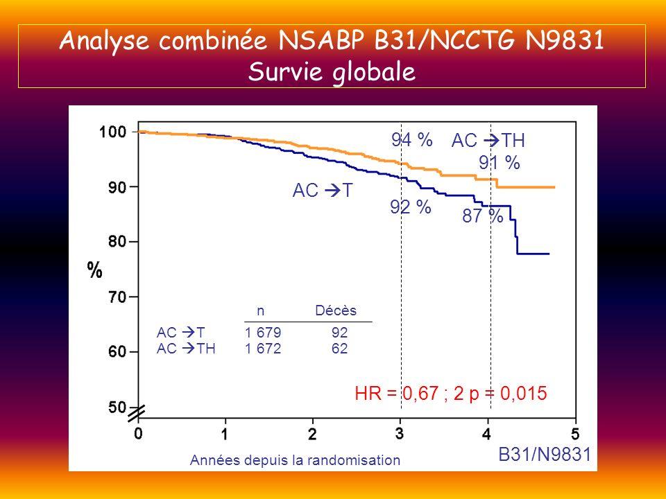 AC TH 94 % 91 % 87 % 92 % AC T AC T1 67992 AC TH1 67262 HR = 0,67 ; 2 p = 0,015 Années depuis la randomisation n Décès B31/N9831 Analyse combinée NSAB