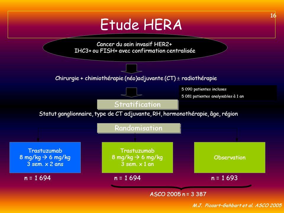 Cancer du sein invasif HER2+ IHC3+ ou FISH+ avec confirmation centralisée Chirurgie + chimiothérapie (néo)adjuvante (CT) radiothérapie Stratification