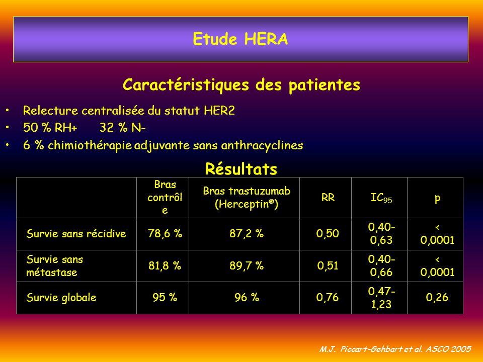 Caractéristiques des patientes Résultats Relecture centralisée du statut HER2 50 % RH+ 32 % N- 6 % chimiothérapie adjuvante sans anthracyclines 0,26 0