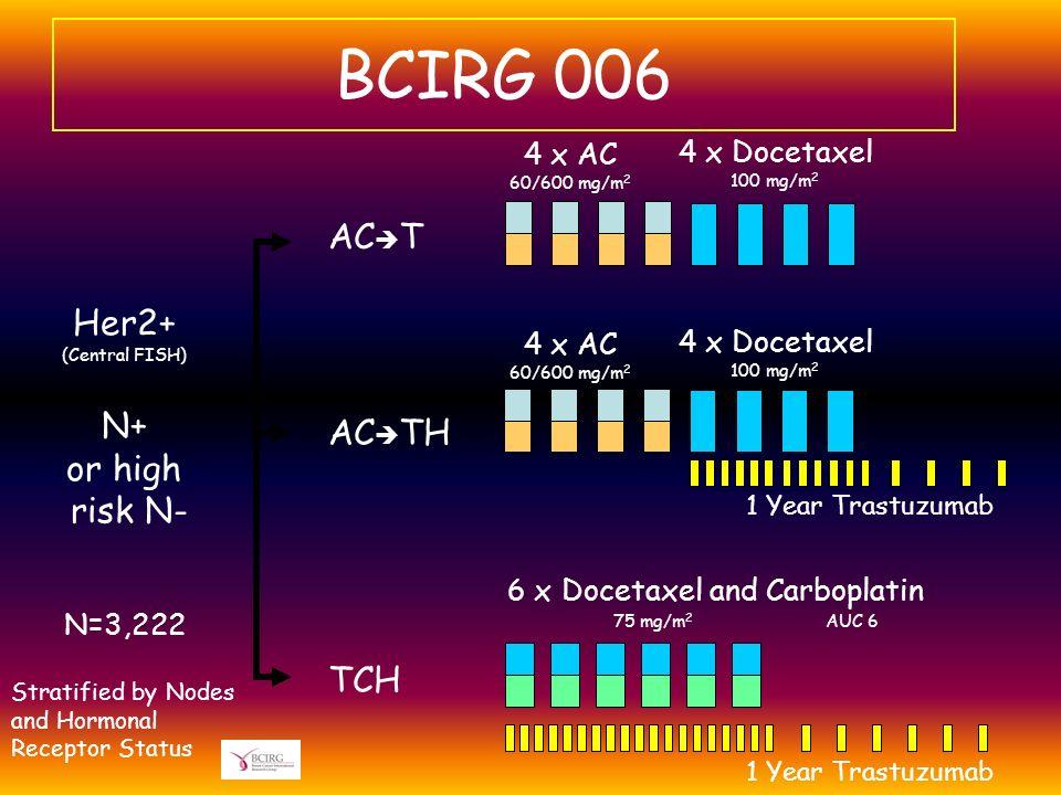 4 x AC 60/600 mg/m 2 4 x Docetaxel 100 mg/m 2 6 x Docetaxel and Carboplatin 75 mg/m 2 AUC 6 1 Year Trastuzumab N=3,222 1 Year Trastuzumab AC T AC TH T