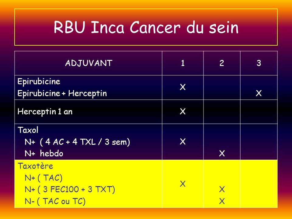 RBU Inca Cancer du sein ADJUVANT123 Epirubicine Epirubicine + Herceptin X X Herceptin 1 anX Taxol N+ ( 4 AC + 4 TXL / 3 sem) N+ hebdo X X Taxotère N+