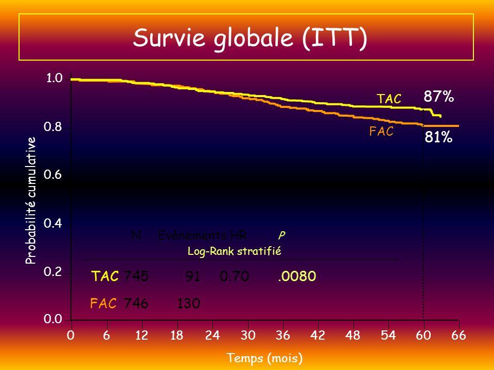 Survie globale (ITT) 1.0 0.8 0.6 0.4 0.2 0.0 0 6 12 18 24 30 36 42 48 54 60 66 FAC TAC Probabilité cumulative 87% 81% N Evènements HR P Log-Rank strat