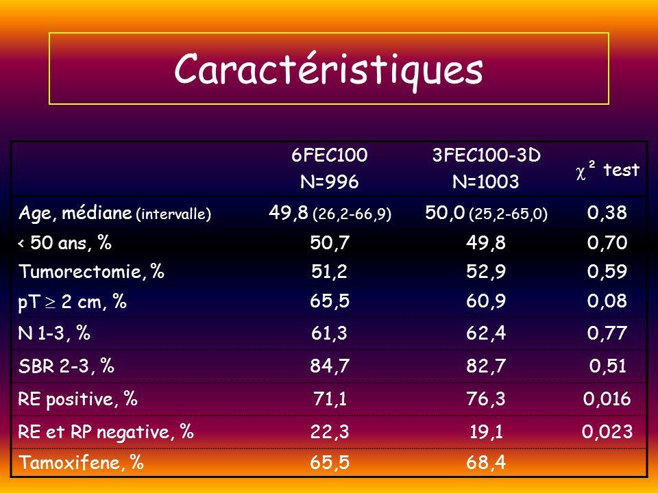 Caractéristiques 6FEC100 N=996 3FEC100-3D N=1003 ² test Age, médiane (intervalle) 49,8 (26,2-66,9) 50,0 (25,2-65,0) 0,38 < 50 ans, %50,749,80,70 Tumor