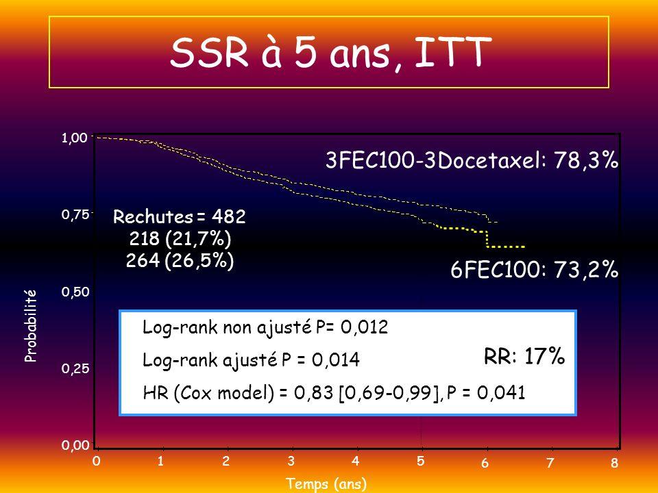 SSR à 5 ans, ITT Log-rank non ajusté P= 0,012 Log-rank ajusté P = 0,014 Probabilité 0,00 0,25 0,50 0,75 1,00 Temps (ans) 012345 678 3FEC100-3Docetaxel