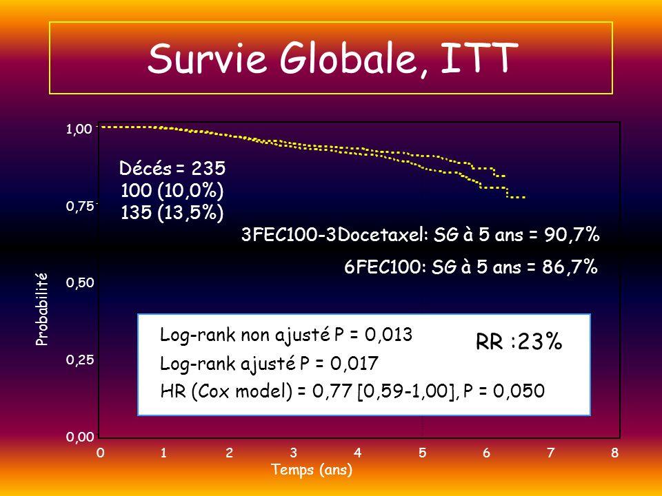 Survie Globale, ITT Probabilité 0,00 0,25 0,50 0,75 1,00 Temps (ans) 012345678 Décés = 235 100 (10,0%) 135 (13,5%) Log-rank non ajusté P = 0,013 Log-r