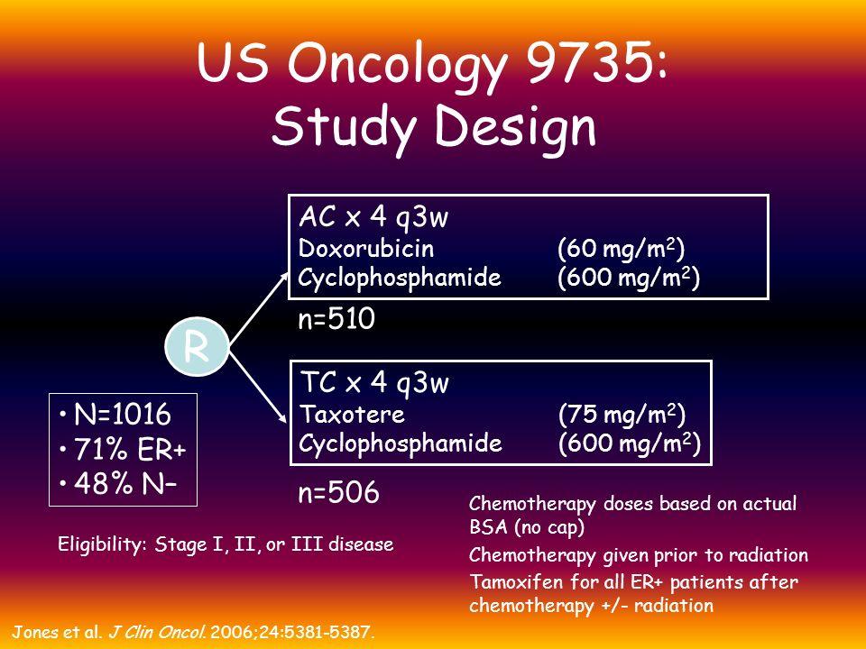 US Oncology 9735: Study Design N=1016 71% ER+ 48% N– AC x 4 q3w Doxorubicin (60 mg/m 2 ) Cyclophosphamide (600 mg/m 2 ) n=510 TC x 4 q3w Taxotere (75