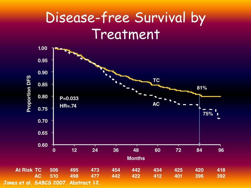 Disease-free Survival by Treatment Jones et al. SABCS 2007. Abstract 12.