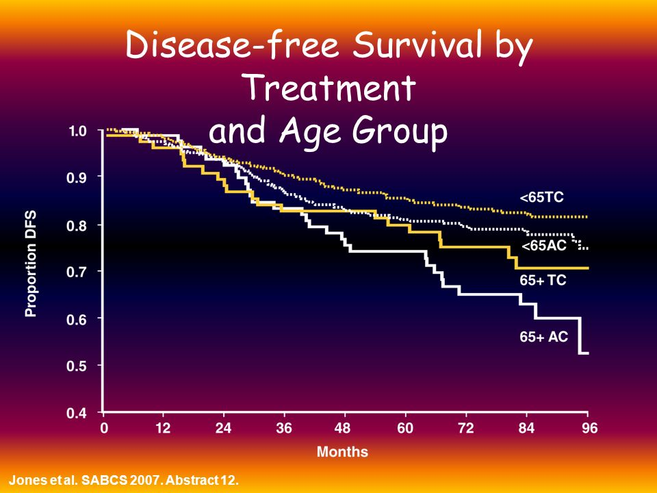 Disease-free Survival by Treatment and Age Group Jones et al. SABCS 2007. Abstract 12.