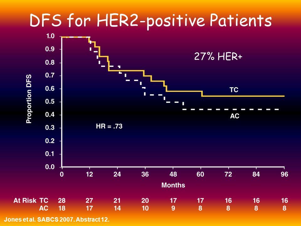 DFS for HER2-positive Patients Jones et al. SABCS 2007. Abstract 12. 27% HER+