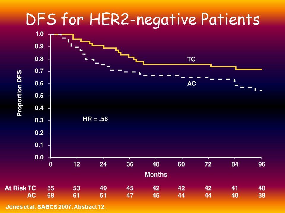 DFS for HER2-negative Patients Jones et al. SABCS 2007. Abstract 12.