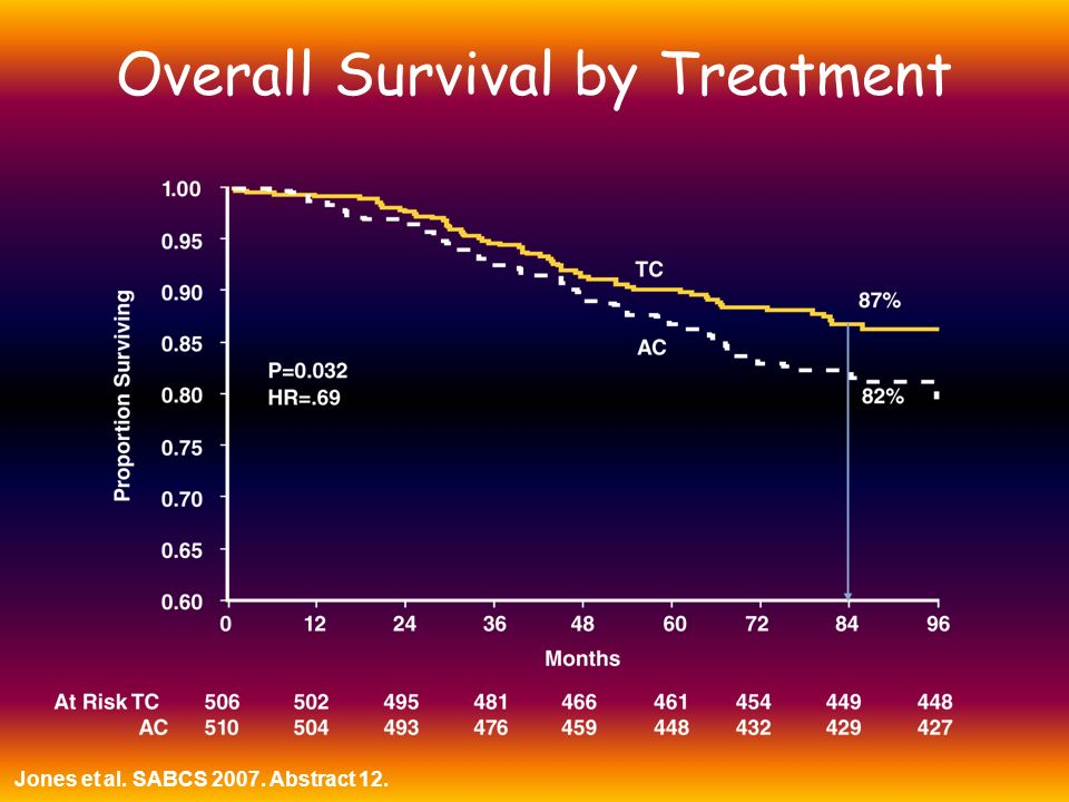 Overall Survival by Treatment Jones et al. SABCS 2007. Abstract 12.