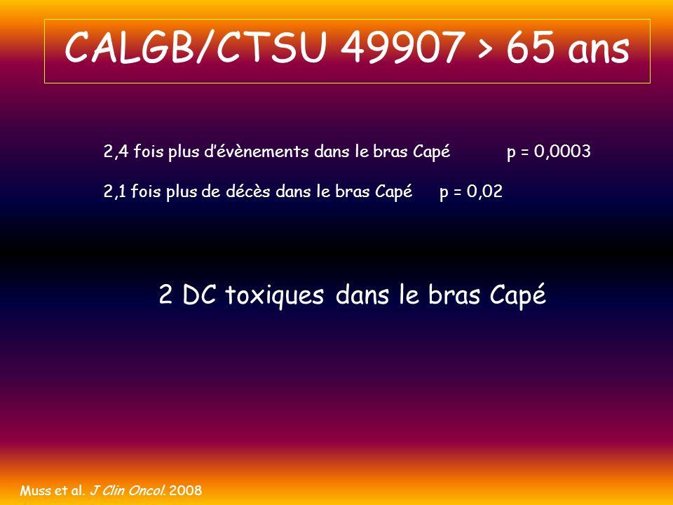 Muss et al. J Clin Oncol. 2008 2,4 fois plus dévènements dans le bras Capép = 0,0003 2,1 fois plus de décès dans le bras Capép = 0,02 2 DC toxiques da