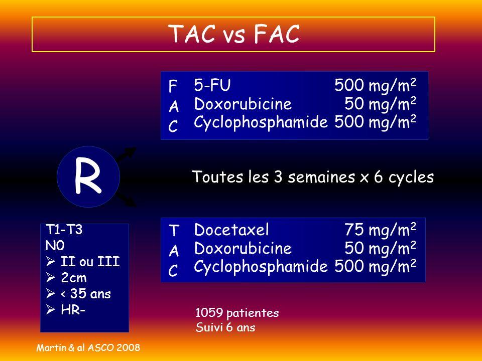 TAC vs FAC Docetaxel 75 mg/m 2 Doxorubicine 50 mg/m 2 Cyclophosphamide500 mg/m 2 5-FU 500 mg/m 2 Doxorubicine 50 mg/m 2 Cyclophosphamide500 mg/m 2 F A