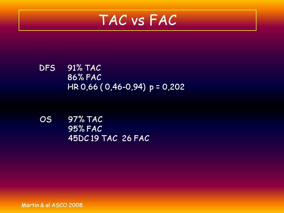 TAC vs FAC Martin & al ASCO 2008 DFS 91% TAC 86% FAC HR 0,66 ( 0,46-0,94) p = 0,202 OS 97% TAC 95% FAC 45DC 19 TAC 26 FAC