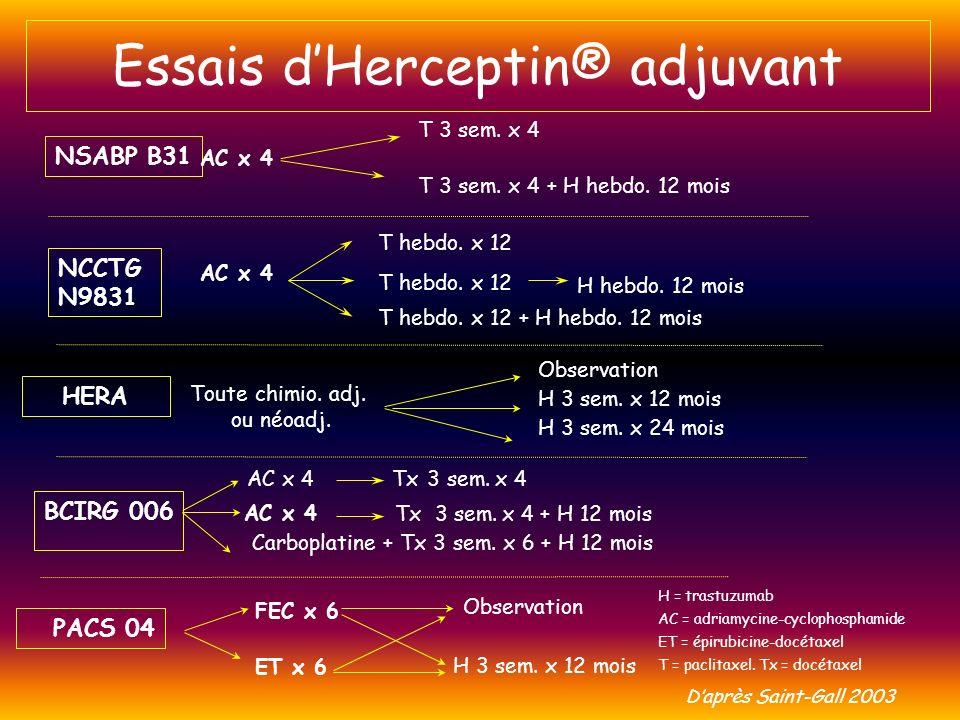 NSABP B31 T 3 sem. x 4 T 3 sem. x 4 + H hebdo. 12 mois AC x 4 HERA Observation H 3 sem. x 12 mois H 3 sem. x 24 mois Toute chimio. adj. ou néoadj. NCC