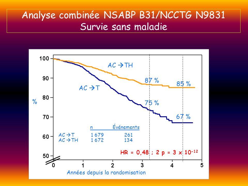 012345 50 60 70 80 90 100 012345 50 60 70 80 90 100 B31N9831 AC TH 864 83 AC T 872 171 AC T 807 90 AC TH 808 51 n Événements HR = 0,45 ; 2 p = 1 x 10 -9 HR = 0,55 ; 2 p = 0,0005 AC TH AC T 74 % 87 % 85 % 66 % 78 % 87 % 86 % 68 % Années depuis la randomisation % n Événements % Analyse NSABP B31/NCCTG N9831 Survie sans maladie de chaque étude