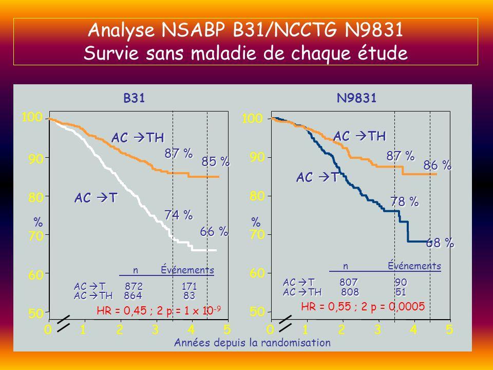 AC TH 94 % 91 % 87 % 92 % AC T AC T1 67992 AC TH1 67262 HR = 0,67 ; 2 p = 0,015 Années depuis la randomisation n Décès B31/N9831 Analyse combinée NSABP B31/NCCTG N9831 Survie globale