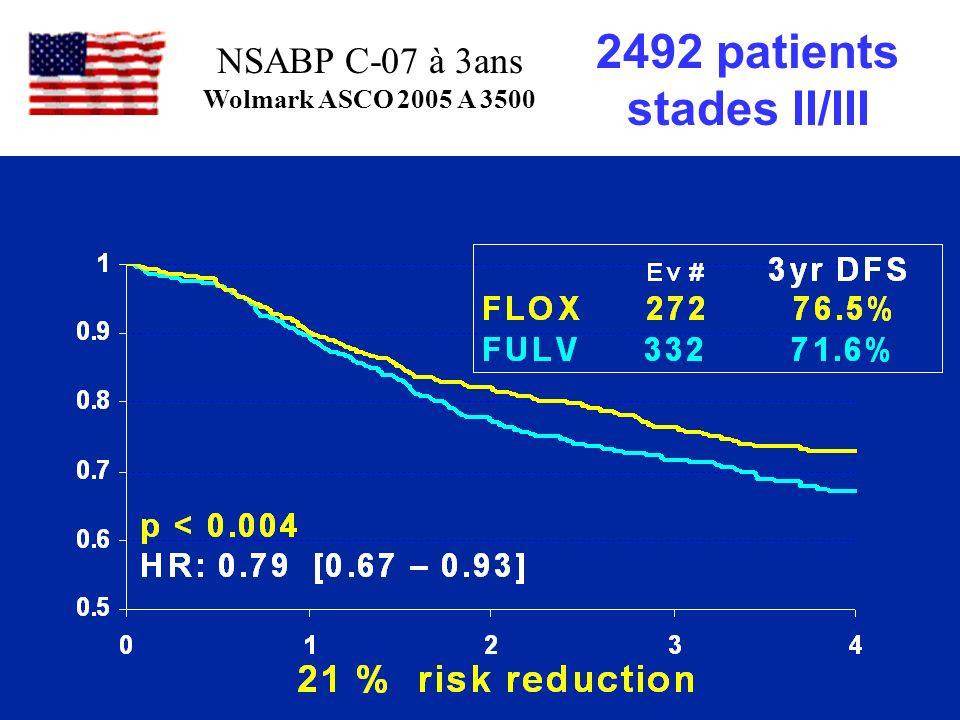 NSABP C-07 2492 patients stades II/III NSABP C-07 à 3ans Wolmark ASCO 2005 A 3500