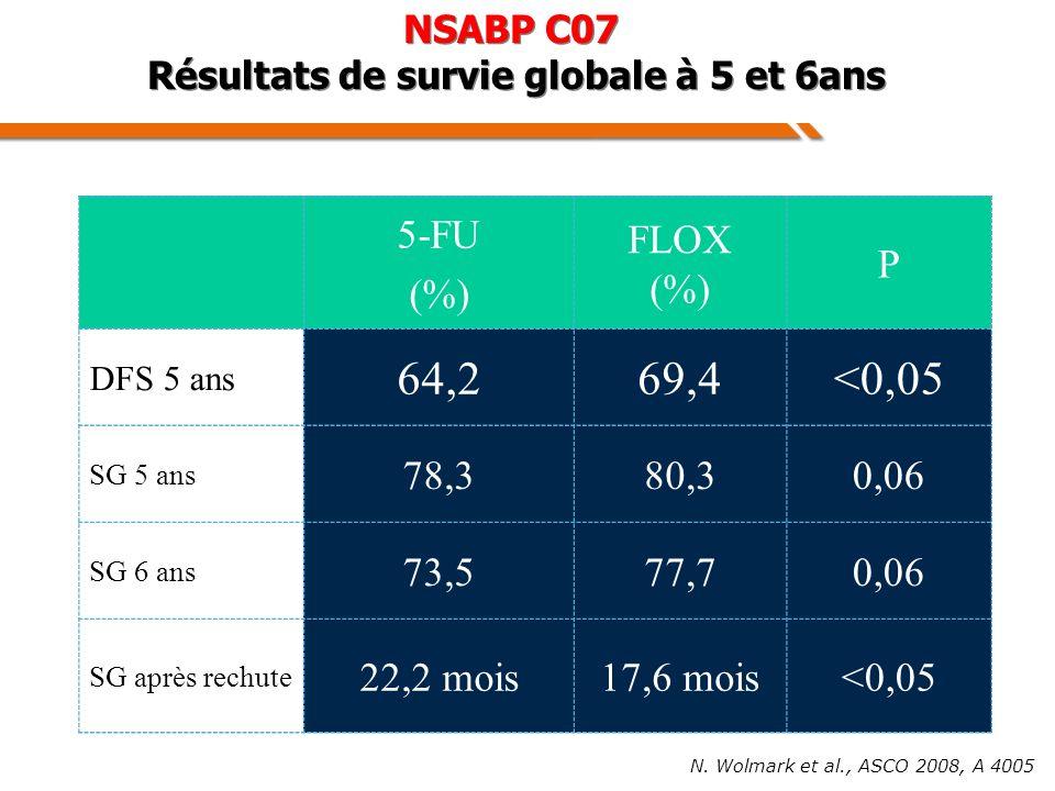 N. Wolmark et al., ASCO 2008, A 4005 NSABP C07 Résultats de survie globale à 5 et 6ans 5-FU (%) FLOX (%) P DFS 5 ans 64,269,4<0,05 SG 5 ans 78,380,30,