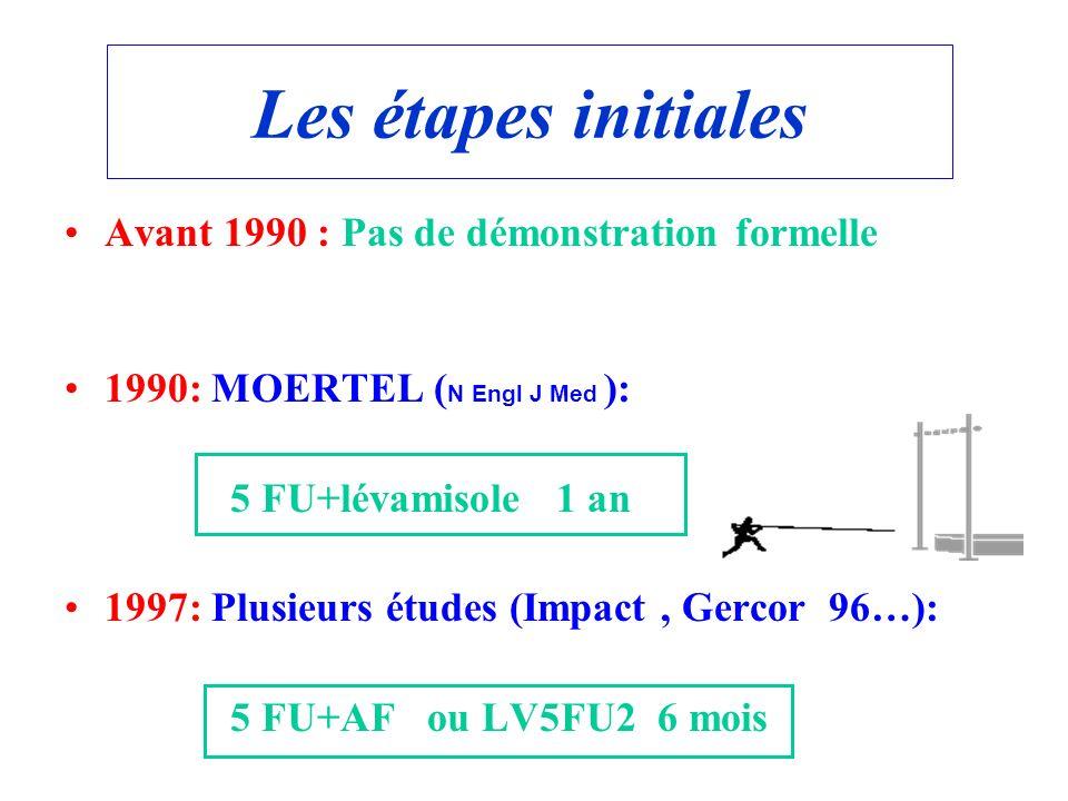 Les étapes initiales Avant 1990 : Pas de démonstration formelle 1990: MOERTEL ( N Engl J Med ): 5 FU+lévamisole 1 an 1997: Plusieurs études (Impact, G
