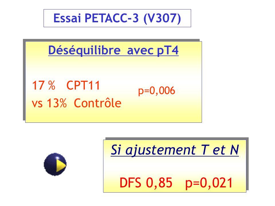 Déséquilibre avec pT4 17 % CPT11 vs 13% Contrôle Déséquilibre avec pT4 17 % CPT11 vs 13% Contrôle p=0,006 Essai PETACC-3 (V307) Si ajustement T et N D
