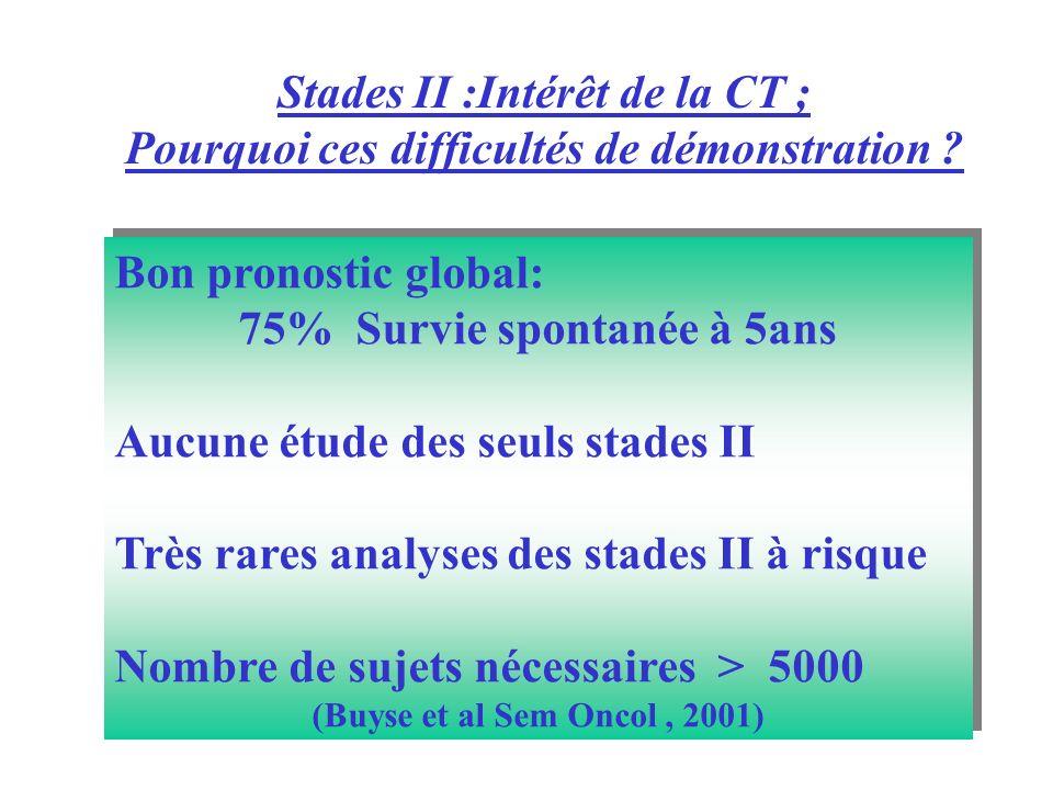 Stades II :Intérêt de la CT ; Pourquoi ces difficultés de démonstration ? Bon pronostic global: 75% Survie spontanée à 5ans Aucune étude des seuls sta