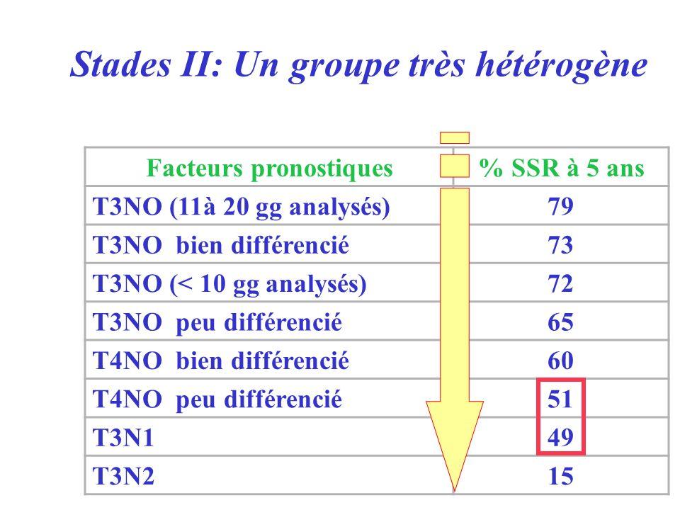 Stades II: Un groupe très hétérogène Facteurs pronostiques% SSR à 5 ans T3NO (11à 20 gg analysés)79 T3NO bien différencié73 T3NO (< 10 gg analysés)72