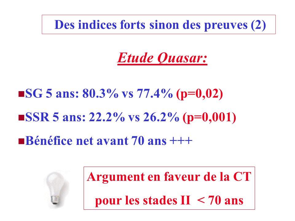 Etude Quasar: Des indices forts sinon des preuves (2) SG 5 ans: 80.3% vs 77.4% (p=0,02) SSR 5 ans: 22.2% vs 26.2% (p=0,001) Bénéfice net avant 70 ans