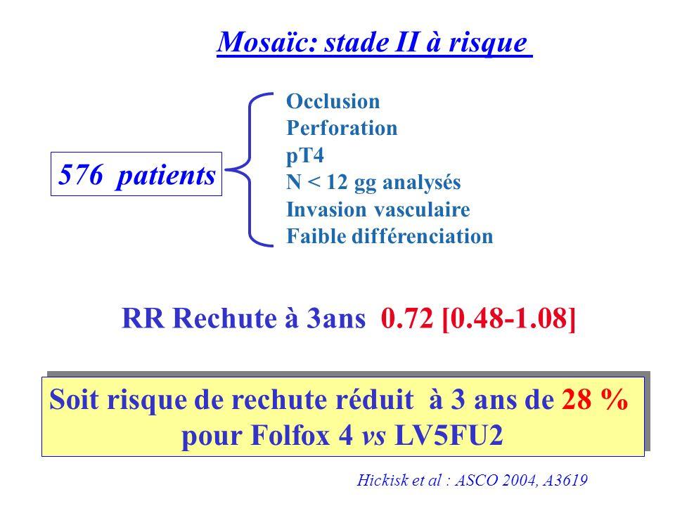 576 patients RR Rechute à 3ans 0.72 [0.48-1.08] Soit risque de rechute réduit à 3 ans de 28 % pour Folfox 4 vs LV5FU2 Soit risque de rechute réduit à