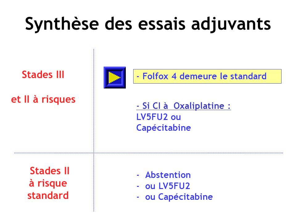 Synthèse des essais adjuvants Stades III et II à risques - Si CI à Oxaliplatine : LV5FU2 ou Capécitabine -Folfox 4 demeure le standard Stades II à ris