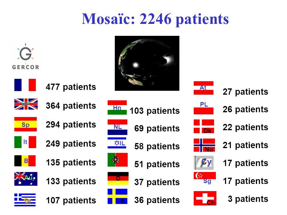Mosaïc: 2246 patients 477 patients 364 patients 294 patients 249 patients 135 patients 133 patients 107 patients 103 patients 69 patients 58 patients