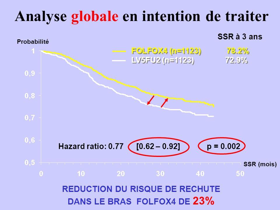 Analyse en intention de traiter : Stades III Probabilité SSR mois REDUCTION DU RISQUE DE RECHUTE DANS LE BRAS FOLFOX4 DE 24% Hazard ratio: 0.76 [0.62-0.92] FOLFOX4 (n=672) 72.2% LV5FU2 (n=675) 65.3% FOLFOX4 (n=672) 72.2% LV5FU2 (n=675) 65.3% SSR à 3 ans SSR (mois)