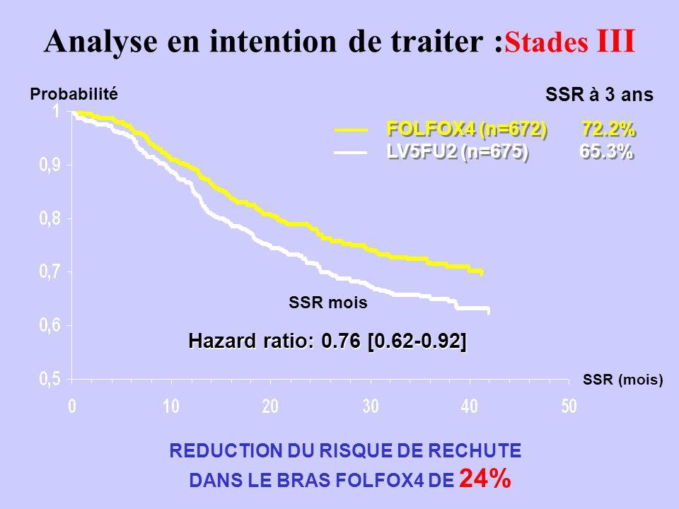 Analyse en intention de traiter : Stades II Hazard ratio: 0.8 [0.57-1.15] Probabilité SSR mois REDUCTION DU RISQUE DE RECHUTE DANS LE BRAS FOLFOX4 DE 18% FOLFOX4 (n=451) 87.0% LV5FU2 (n=448) 84.3% FOLFOX4 (n=451) 87.0% LV5FU2 (n=448) 84.3% SSR à 3 ans SSR (mois)