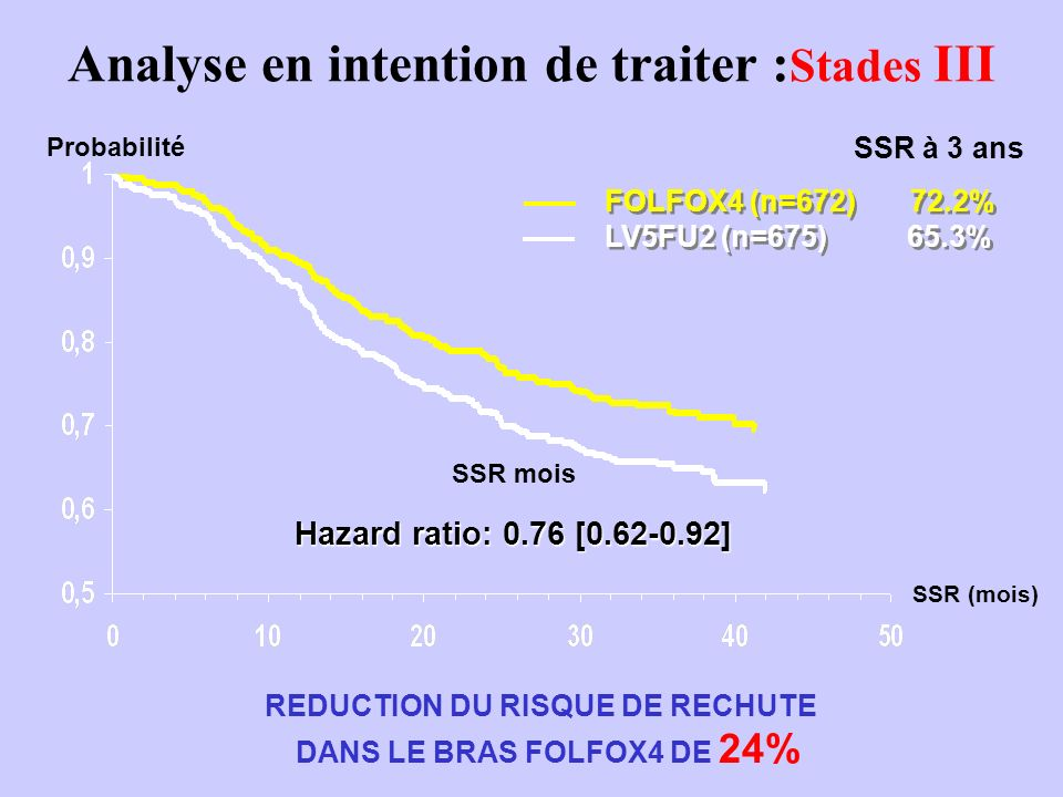 R LV5FU2 + Irinotecan 180 mg/m² Ou AIO + Irinotecan LV5FU2 Ou AIO Van Cutsem ASCO 2005 A 8 Stades II et III Essai PETACC-3 (V307) Objectif principal :DFS à 3 ans pour les stades III