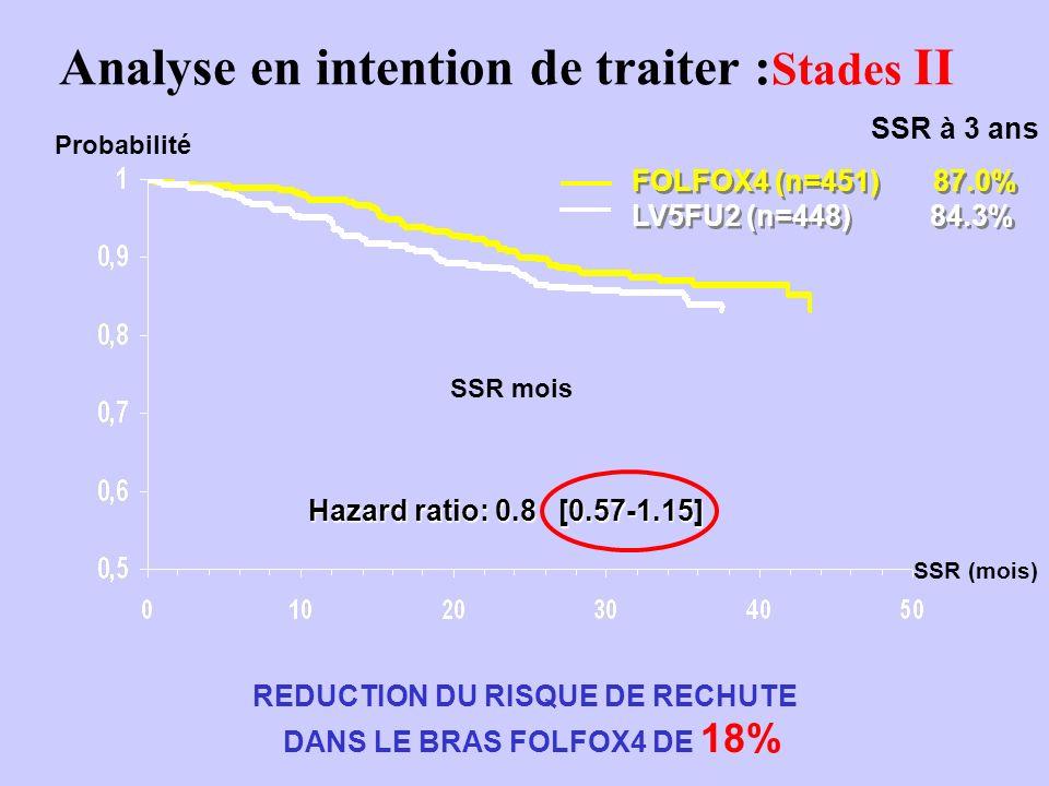Analyse en intention de traiter : Stades II Hazard ratio: 0.8 [0.57-1.15] Probabilité SSR mois REDUCTION DU RISQUE DE RECHUTE DANS LE BRAS FOLFOX4 DE