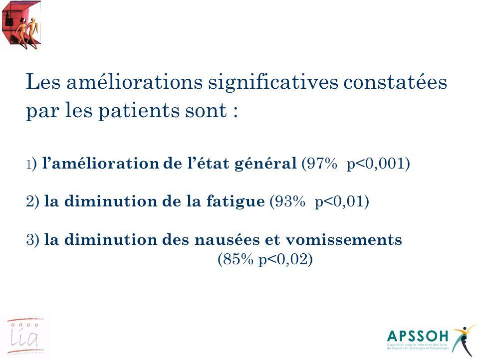 23 Les améliorations significatives constatées par les patients sont : 1 ) lamélioration de létat général (97% p<0,001) 2) la diminution de la fatigue