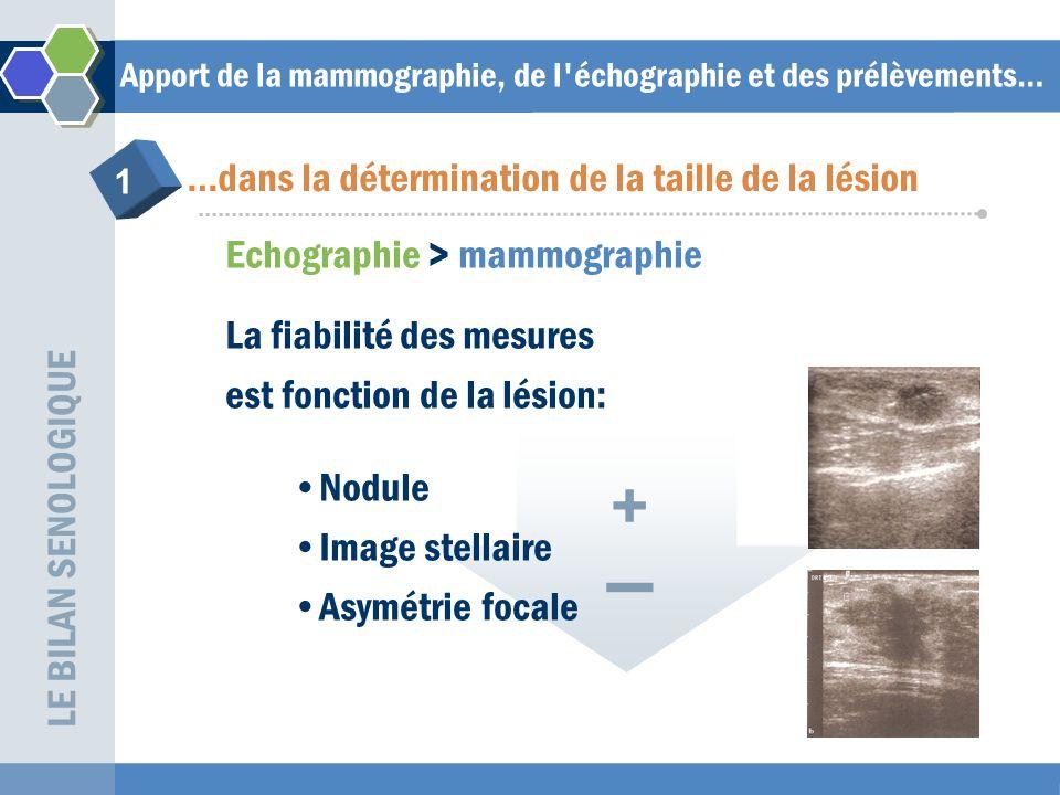 Apport de la mammographie, de l échographie et des prélèvements… Echographie > mammographie Dans le cas de lésions multiples, la détermination de la taille se fait en additionnant le plus grand axe de chaque lésion élémentaire LE BILAN SENOLOGIQUE …dans la détermination de la taille de la lésion 1