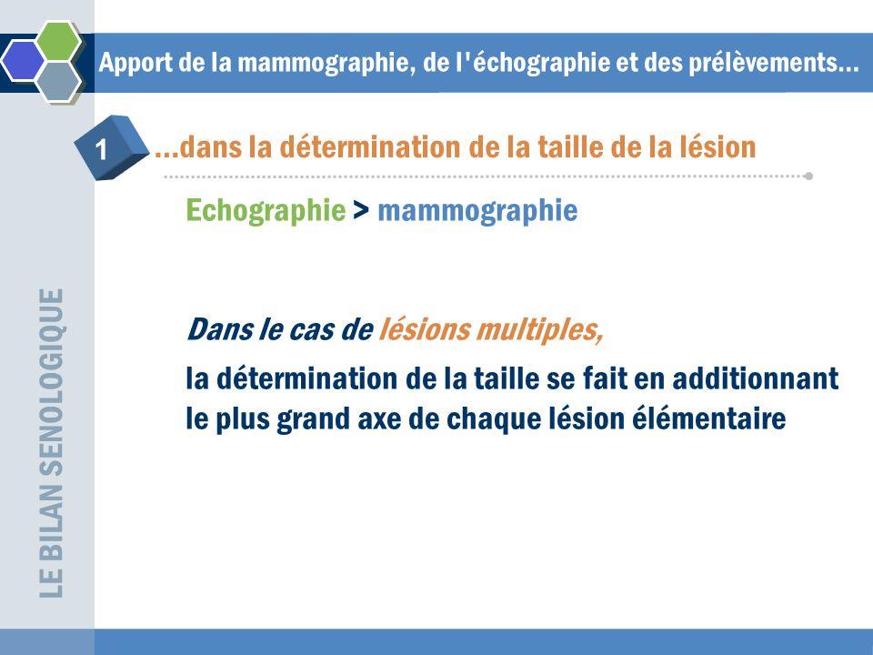 Apport de la mammographie, de l échographie et des prélèvements… Mammographie + échographie 18% de lésions multiples Modification de la thérapeutique LE BILAN SENOLOGIQUE …dans la recherche de lésions multiples 2