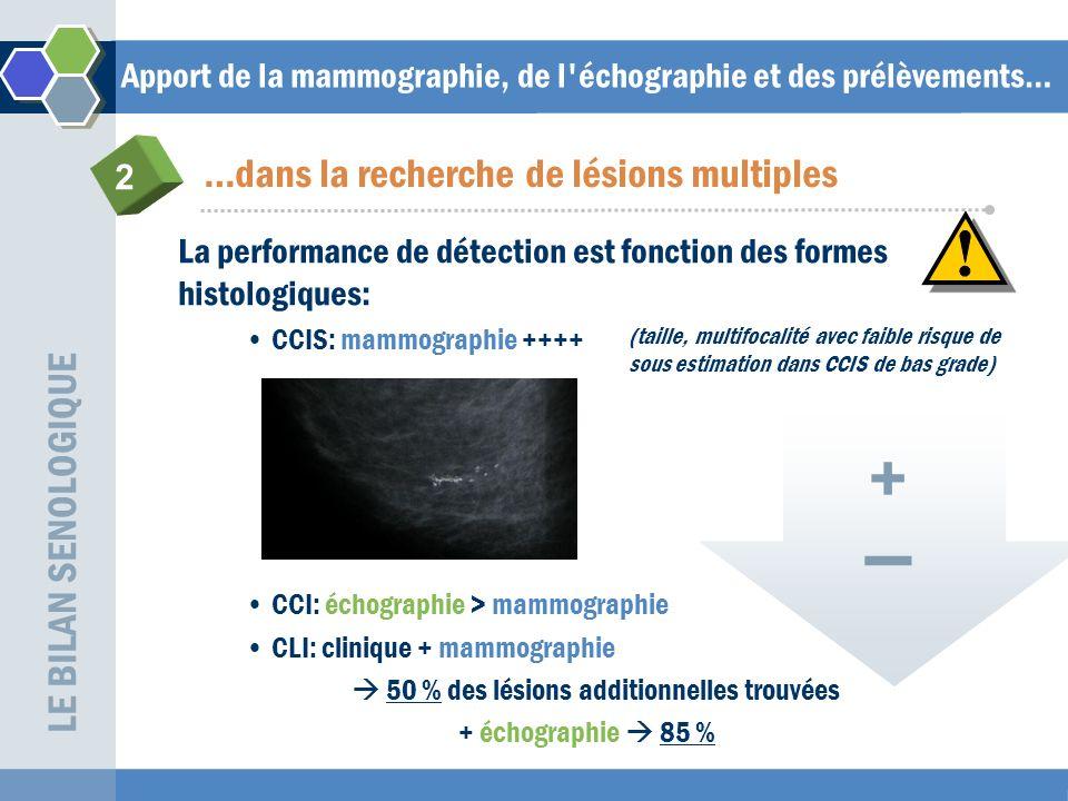 Apport de la mammographie, de l échographie et des prélèvements… par prélèvements percutanés guidés sous contrôle échographique ou mammographique Prélèvements biopsiques: Prélèvements macrobiopsiques: microcalcifications +++ Prélèvements microbiopsiques: lésions tissulaires sous échographie +++ LE BILAN SENOLOGIQUE …dans la détermination du grade histologique et des critères immunohistochimiques 3 caractère in situ ou invasif de la lésion – grade analyse immunohistochimique (RH – Statut C.erb.B2)