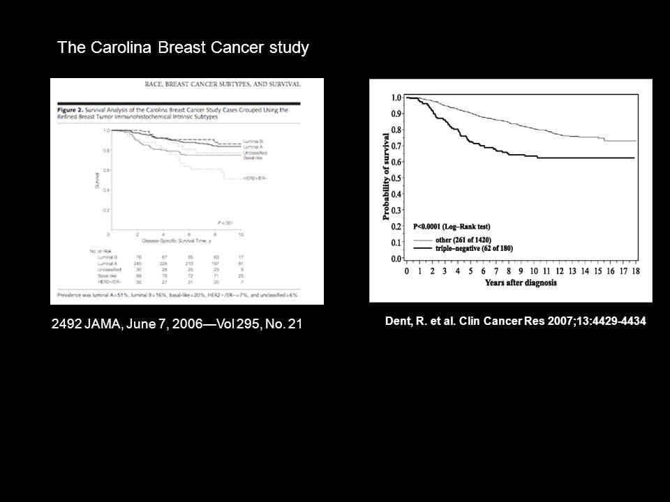 The Carolina Breast Cancer study Dent, R. et al. Clin Cancer Res 2007;13:4429-4434 2492 JAMA, June 7, 2006Vol 295, No. 21