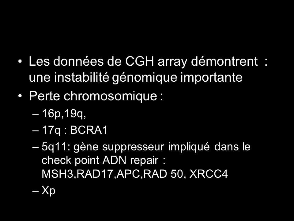 Les données de CGH array démontrent : une instabilité génomique importante Perte chromosomique : –16p,19q, –17q : BCRA1 –5q11: gène suppresseur impliq