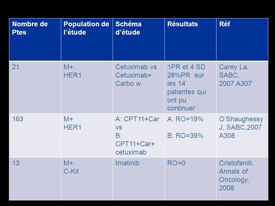 Nombre de Ptes Population de létude Schéma détude RésultatsRéf 21M+ HER1 Cetuximab vs Cetuximab+ Carbo w 1PR et 4 SD 28%PR sur les 14 patientes qui on