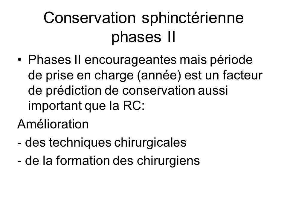 Conservation sphinctérienne phases II Phases II encourageantes mais période de prise en charge (année) est un facteur de prédiction de conservation aussi important que la RC: Amélioration - des techniques chirurgicales - de la formation des chirurgiens