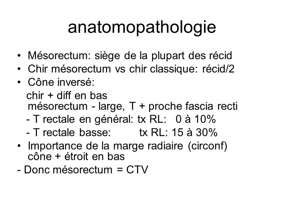 anatomopathologie Mésorectum: siège de la plupart des récid Chir mésorectum vs chir classique: récid/2 Cône inversé: chir + diff en bas mésorectum - large, T + proche fascia recti - T rectale en général: tx RL: 0 à 10% - T rectale basse: tx RL: 15 à 30% Importance de la marge radiaire (circonf) cône + étroit en bas - Donc mésorectum = CTV
