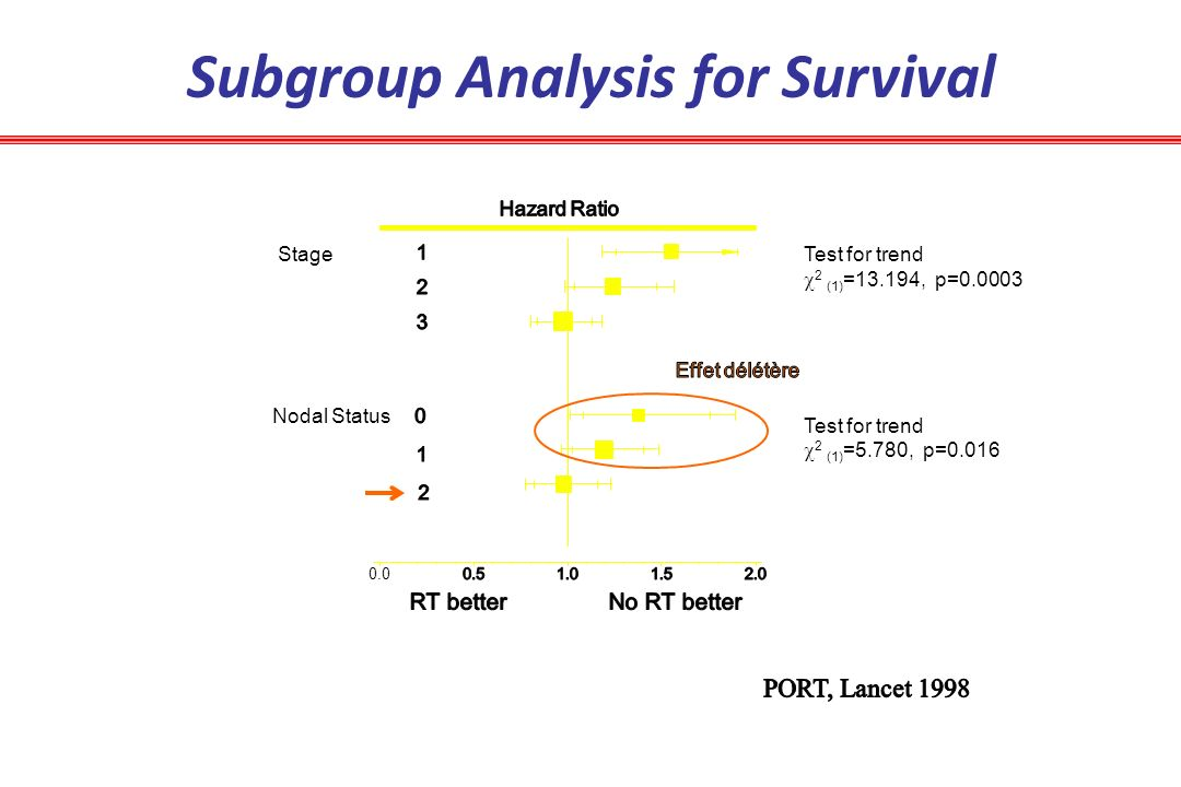 Subgroup Analysis for Survival 0.0 Nodal Status Stage Test for trend 2 (1) =13.194, p=0.0003 Test for trend 2 (1) =5.780, p=0.016