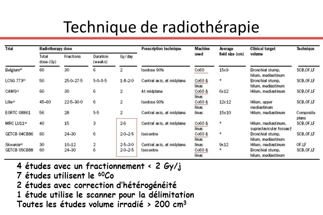 Technique de radiothérapie 4 études avec un fractionnement < 2 Gy/j 7 études utilisent le 60 Co 2 études avec correction dhétérogénéité 1 étude utilis